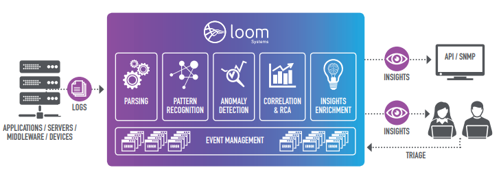 Loom AIOps Architecture