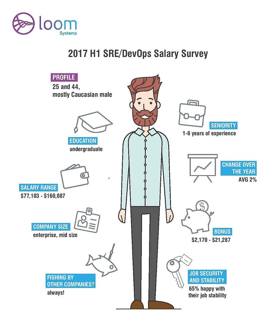 Loom_salary_survey-page-001-1.jpg