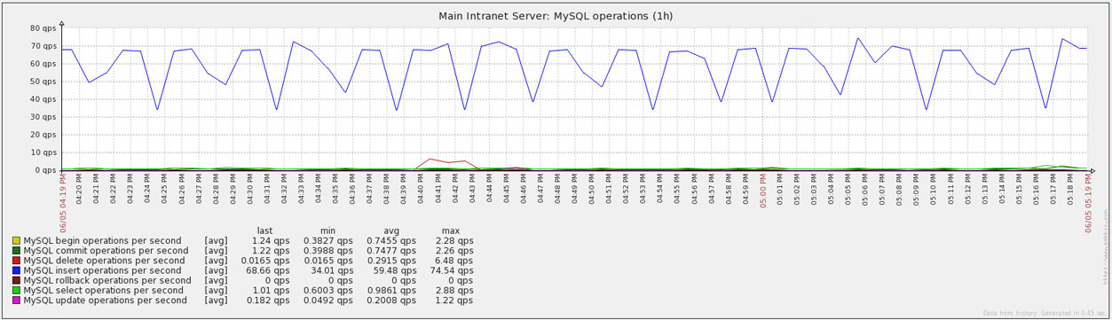 Main Intranet Server
