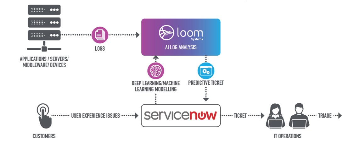 Predictive Ticketing: how it works