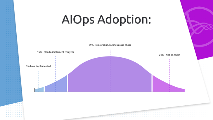aiops adoption status in 2020