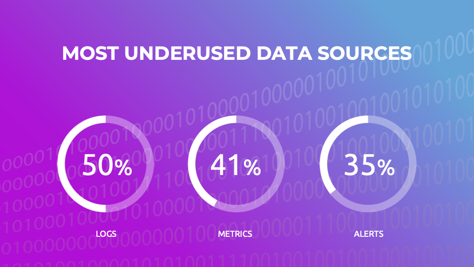 Most underused data sources in 2020