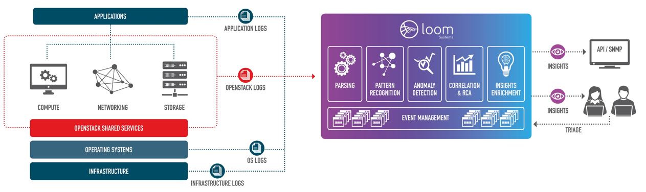 Loom and the OpenStack Environment