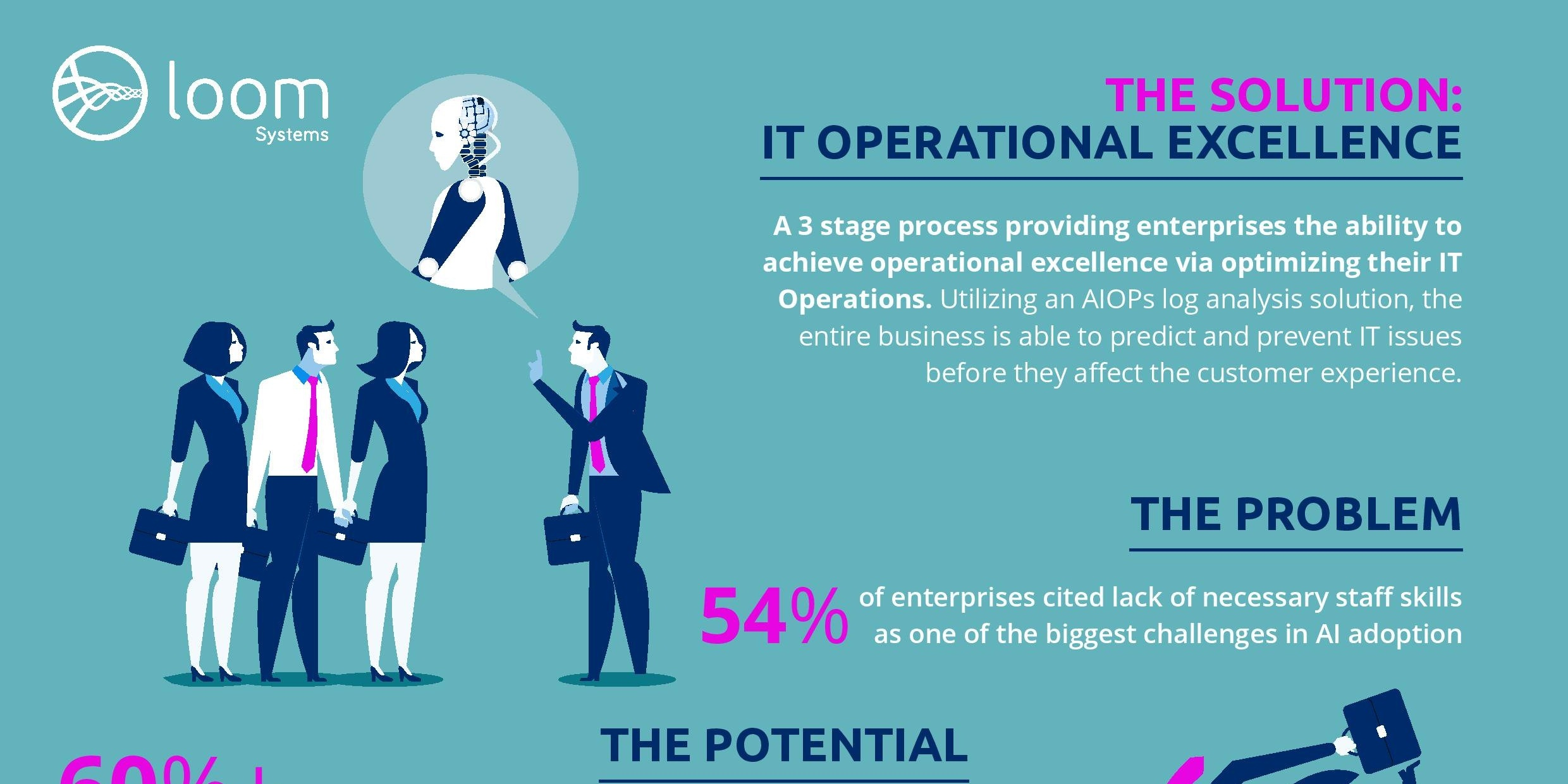 [INFOGRAPHIC]: The Naked Truth- AI Adoption isn't easy as it seems