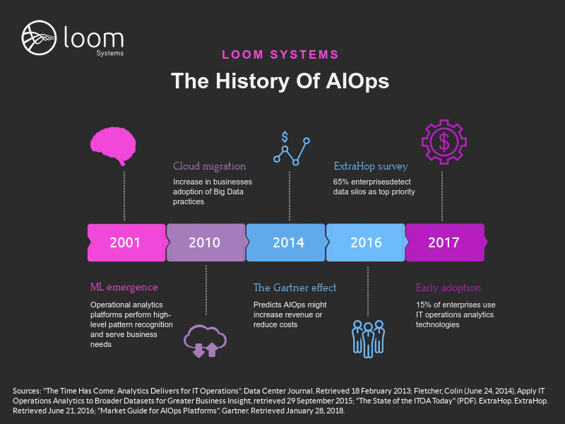The History Of AIOps- THE INFOGRAPHIC