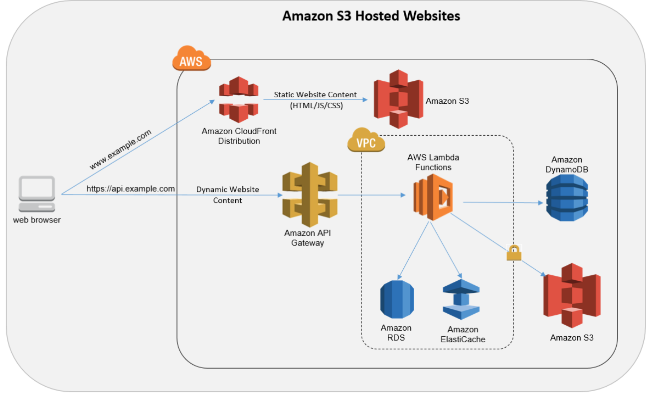 AWS Components: A (Not So) Brief Introduction- Part 2